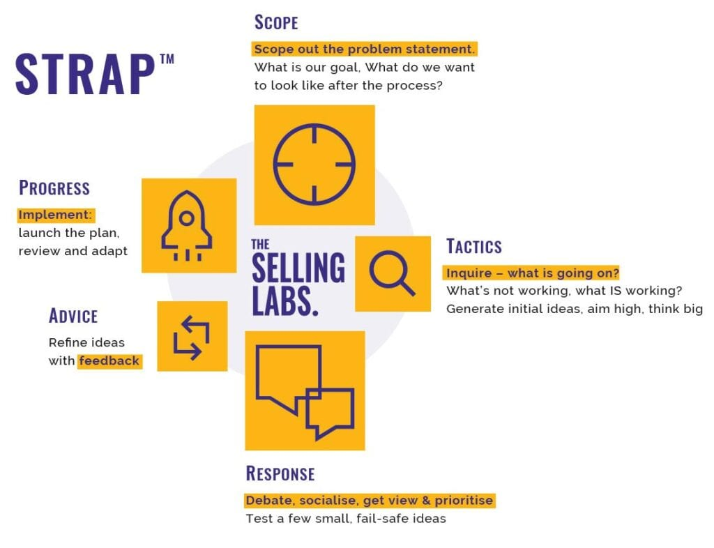 Graphic - The Selling Labs - STRAP