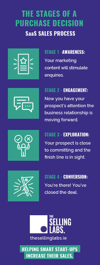 The Stages of Purchase Decision - SaaS Sales Process Steps - The Selling Labs