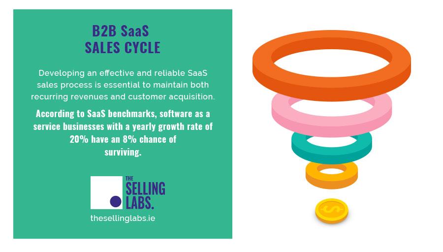 B2B Saas Sales Cycle