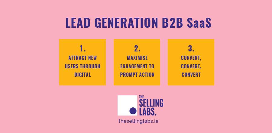 Lead Generation B2B Saas - Selling Labs
