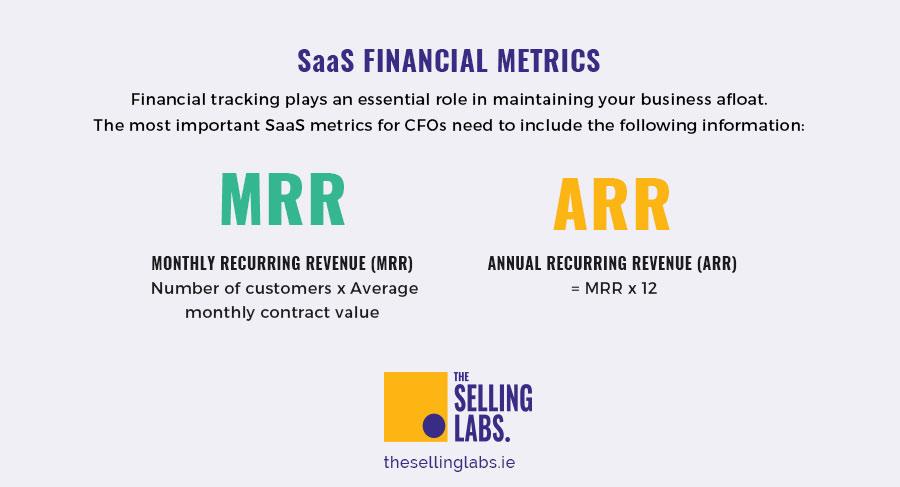 SaaS Financial Metrics - The Selling labs